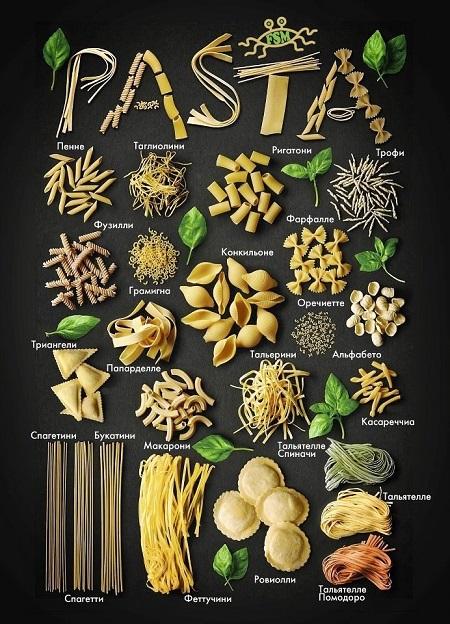 виды итальянских макарон (паста), инфографика